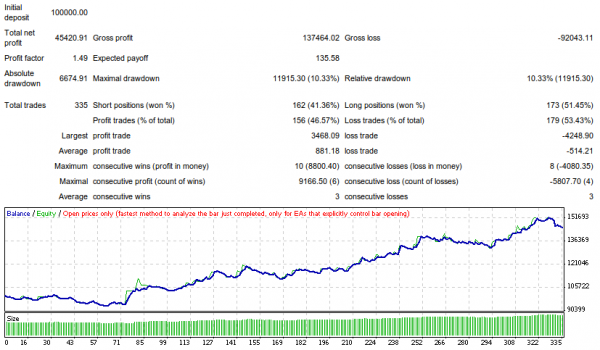 Drawdown in forex
