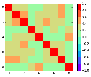correlation-matrix